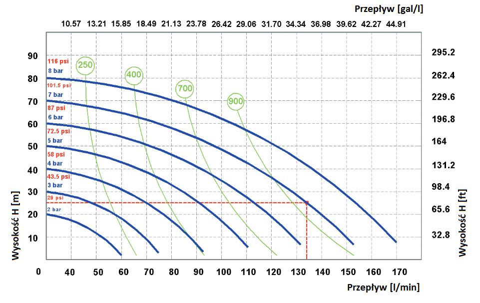 Wykres przepływu medium w pompie membranowej