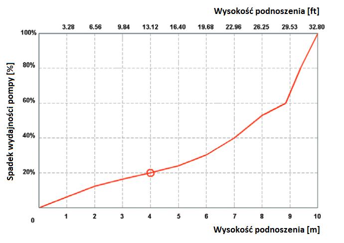 wykres wysokośc podnoszenia a wydajność