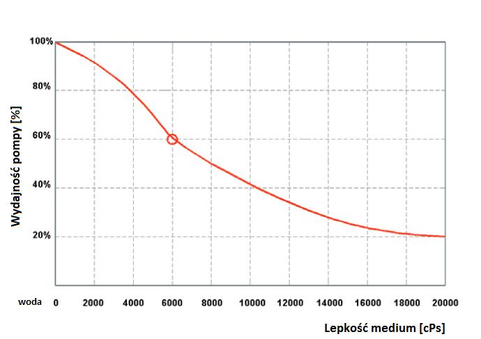 lekość medium a wydajność pompy